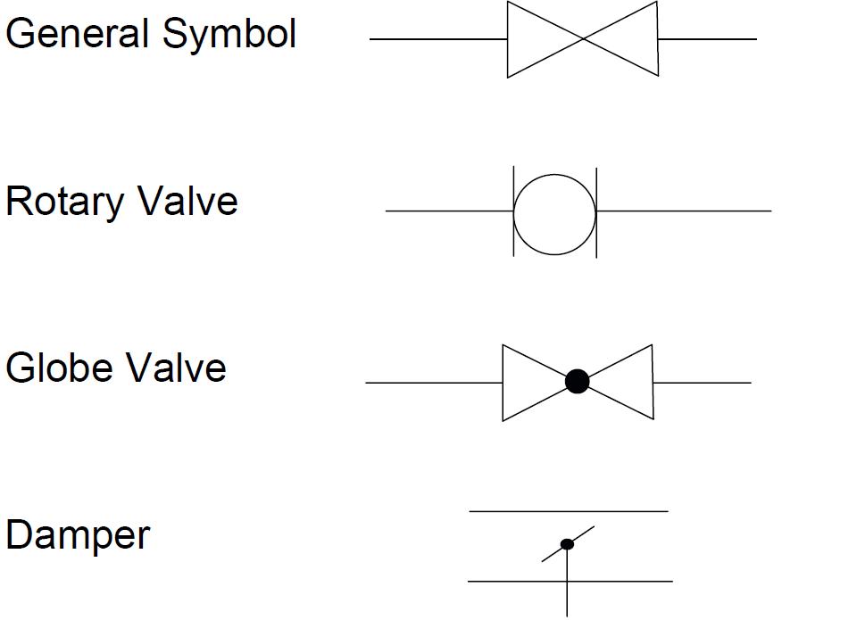 Piping And Instrumentation Diagram  P U0026id  Symbols