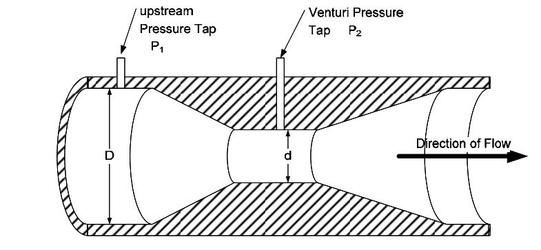 Venturi%20Flow%20meter%20Equations