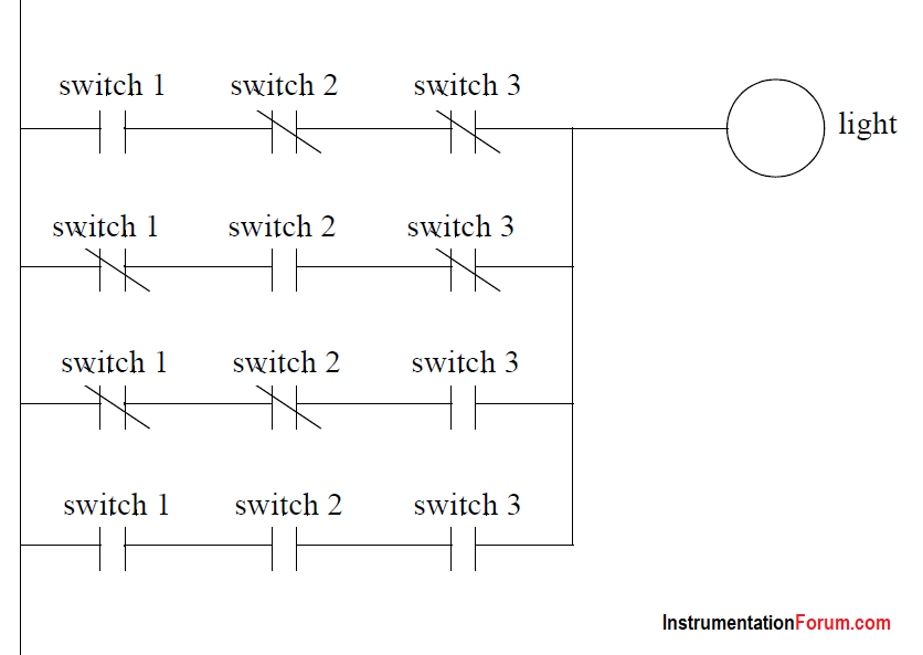 PLC turn the light on or off ladder logic
