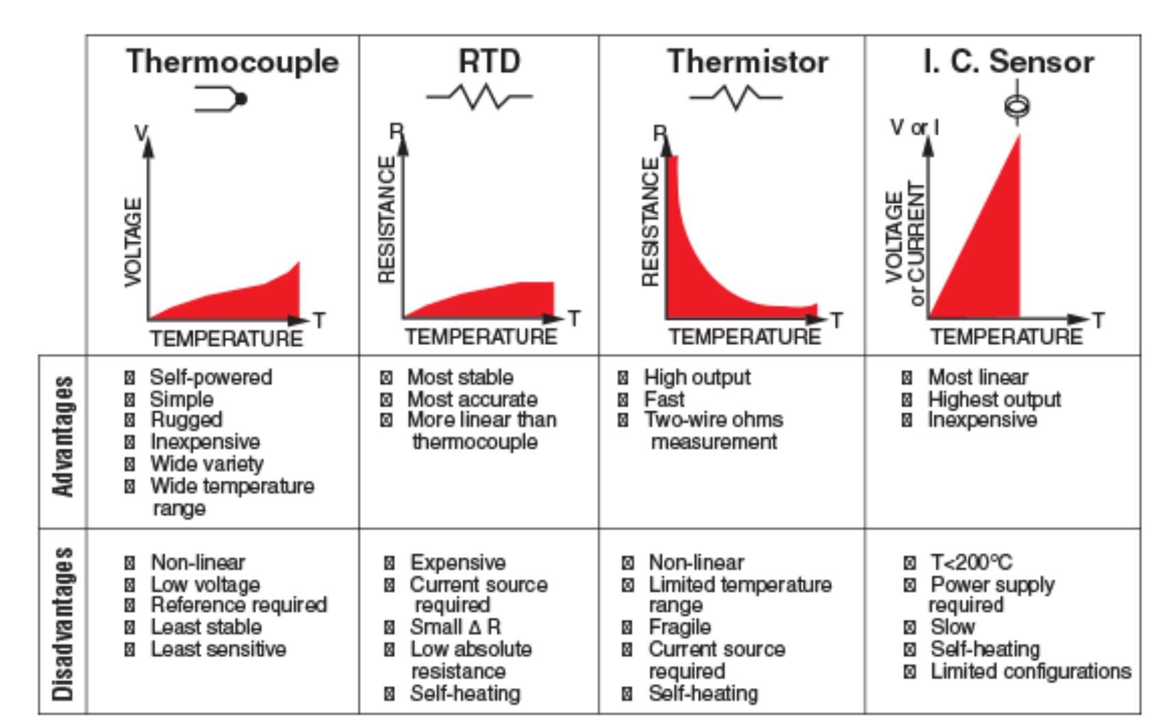 LM35 Temperature Sensor Principle - Temperature Measurement